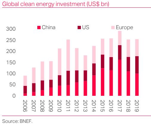 Chinas Green Revolution - Decarbonomics; TS Lombard Blog-1