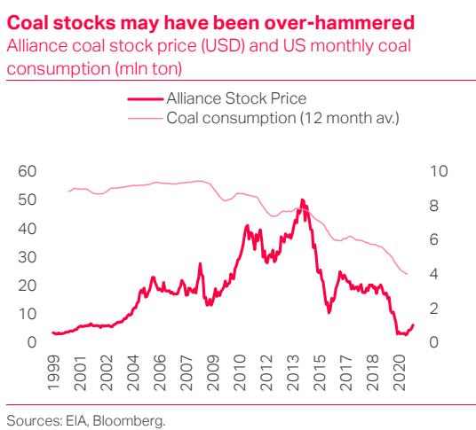 Coal Stocks; Decarbonomics - TS Lombard Blog