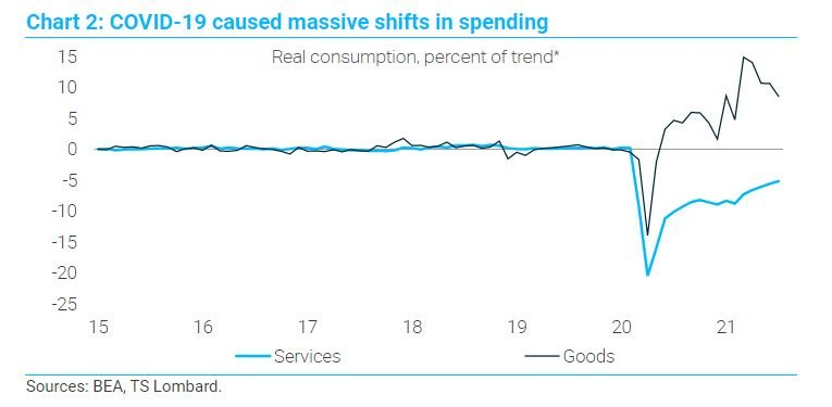Covid shift in spending chart