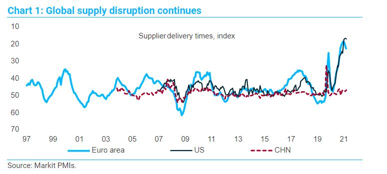 Dario Perkins TS Lombard global supply disruption chart