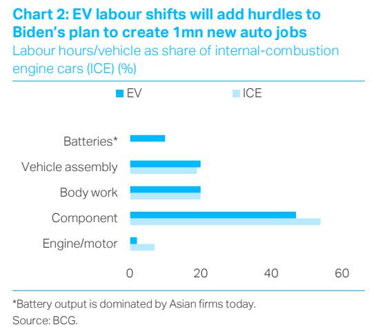EV labour SHift; decarbonomics