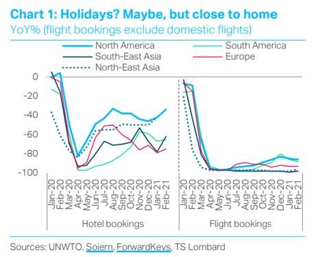 Holiday - flight bookings ; TS Lombard blog