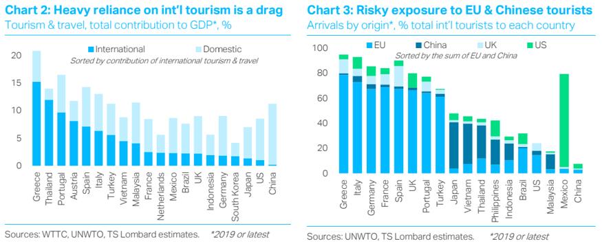 International tourism; TS Lombard blog