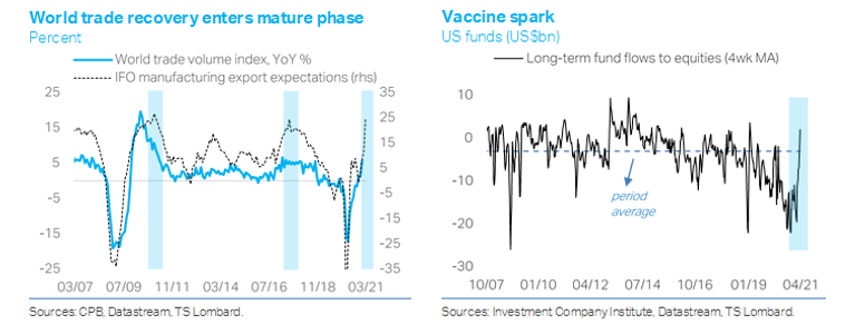 Konstantinos Venetis TS Lombard world trade recovery charts