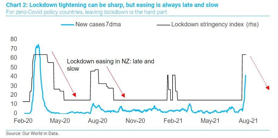 Oliver Brennan TS Lombard lockdown tightening chart