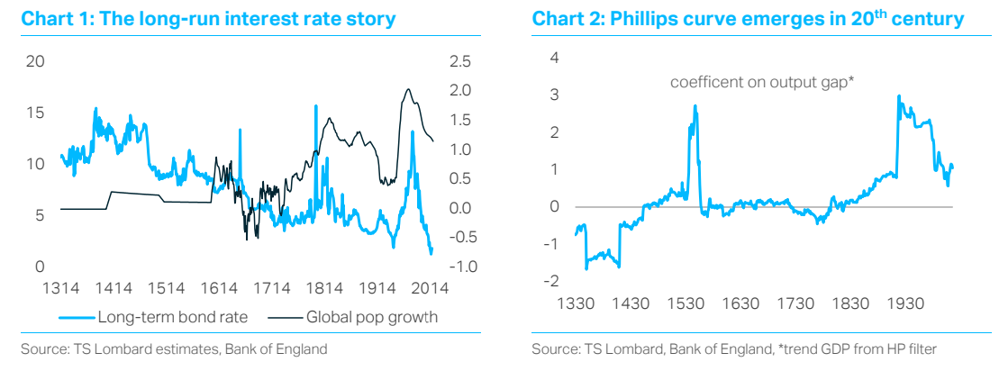 Secular Inflation; TS Loombard blog