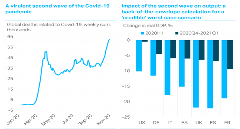 Shweta Singh TS Lombard chart covid second wave recession Europe