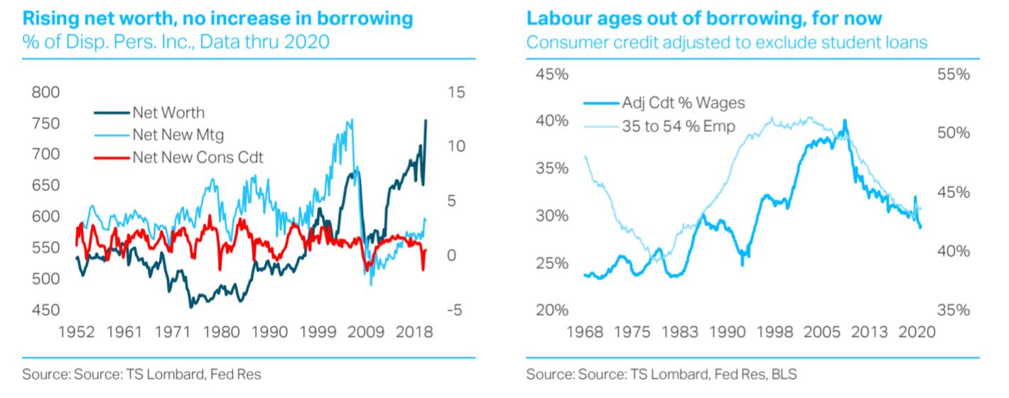 Steven Blitz TS Lombard US borrowing charts