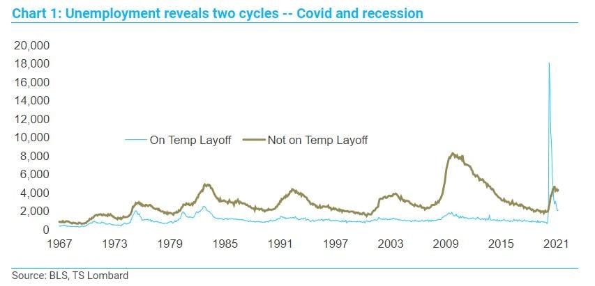 Steven Blitz TS Lombard US unemployment chart