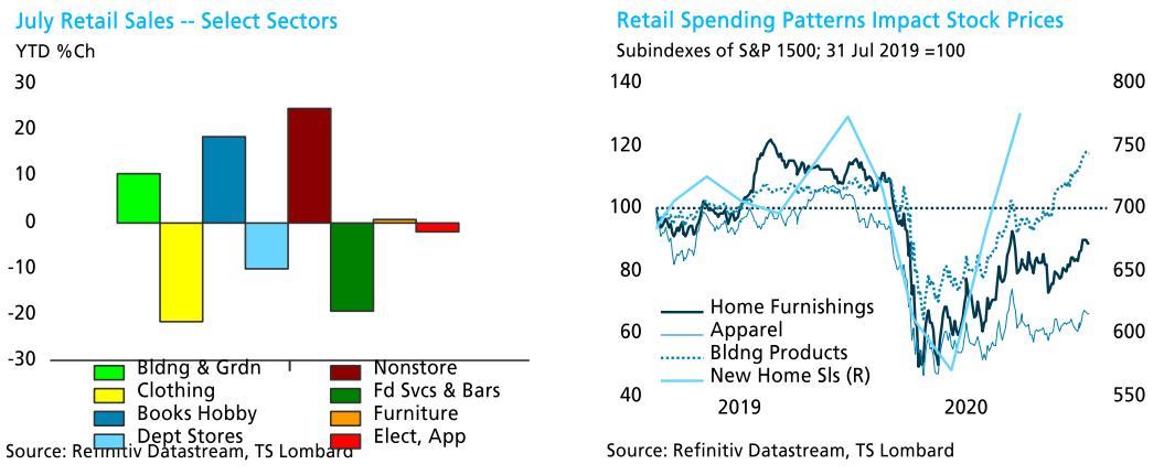 Steven Blitz TS Lombard blog retail sales charts