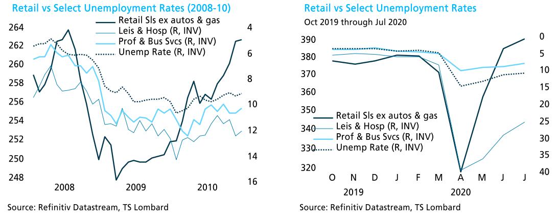 Steven Blitz TS Lombard blog retail unemployment rates chart