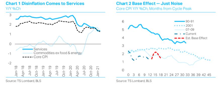 Steven Blitz TS Lombard chart US inflation