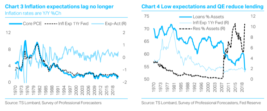 Steven Blitz chart US inflation expectations