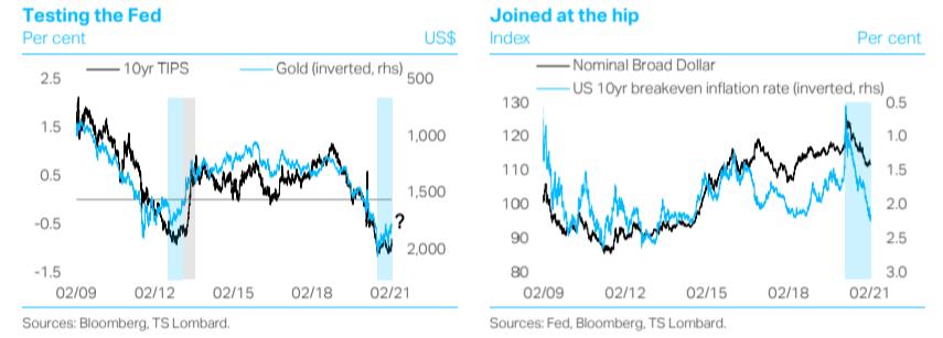 TS Lombarc chart testing the Fed