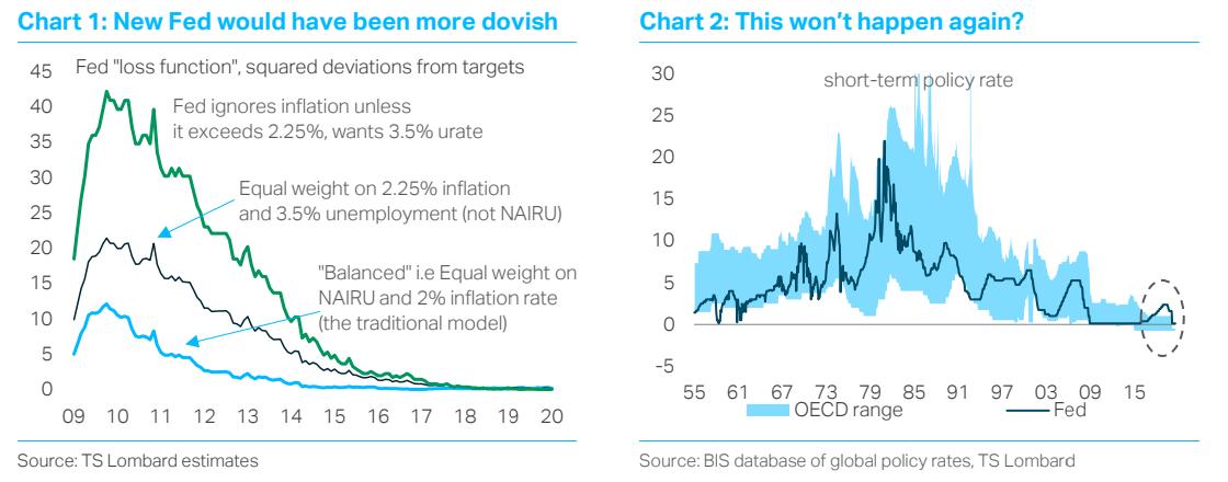 TS Lombard Blog Dario Perkins Central Banks are changing