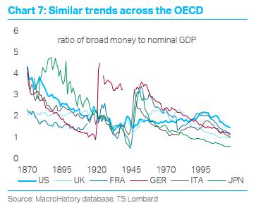 TS Lombard Blog Dario Perkins Inflation OECD