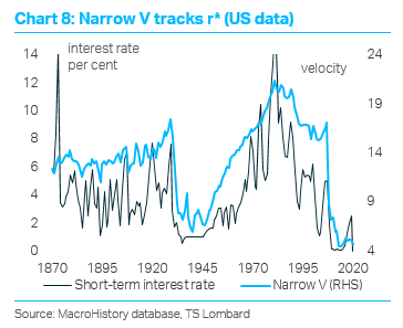 TS Lombard Blog Dario Perkins Inflation US data