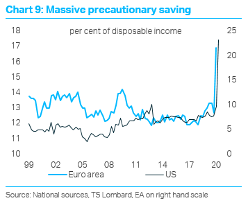 TS Lombard Blog Dario Perkins Inflation savings