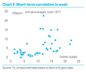 TS Lombard Blog Dario Perkins Short term inflation