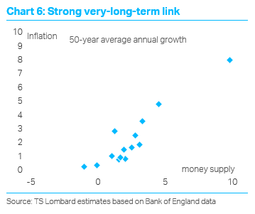 TS Lombard Blog Dario Perkins Strong inflation