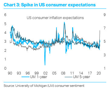 TS Lombard Blog Dario Perkins US Consumption