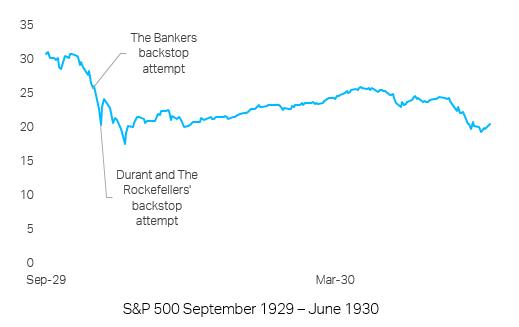 TS Lombard Blog Fed buy stocks