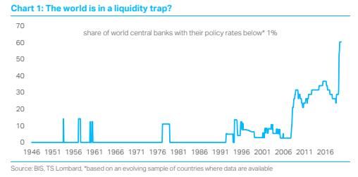 TS Lombard Blog QE Liquidity