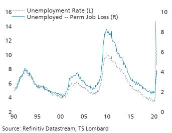 TS Lombard Blog Steven Blitz August unemployment