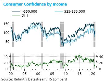 TS Lombard Blog Steven Blitz Consumer confidence by income