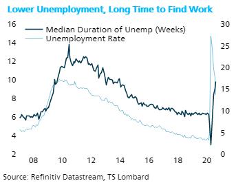 TS Lombard Blog Steven Blitz Lower unemployment
