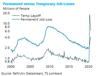 TS Lombard Blog Steven Blitz Temporary Job losses
