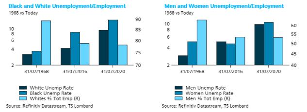 TS Lombard Blog Steven Blitz US politics - unemployment employment