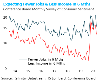 TS Lombard Blog Steven Blitz fewer jobs and less income