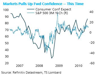 TS Lombard Blog Steven Blitz markets and confidence