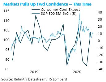 TS Lombard Blog Steven Blitz markets pulls forward and confidence