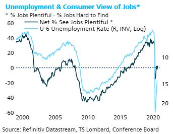 TS Lombard Blog Steven Blitz view of jobs