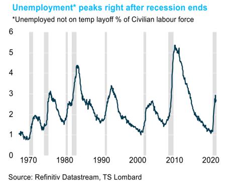 TS Lombard Blog Unemployment peaks