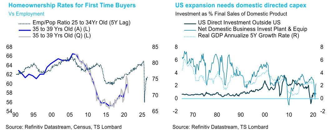 TS Lombard Blog homeownership rates