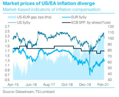 TS Lombard Davide Oneglia chart US EA inflation market prices
