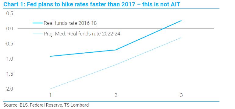 TS Lombard Fed rate hike chart
