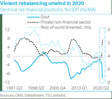 TS Lombard Konstantinos Venetis Blog UK Rebalancing