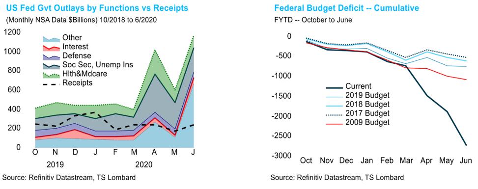 TS Lombard Steven Blitz Blog Federal Reserve Budget Deficit
