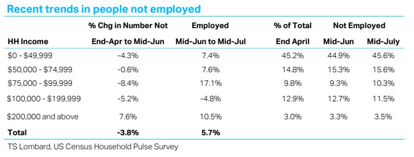 TS Lombard Steven Blitz Blog Recent Unemployment Trends