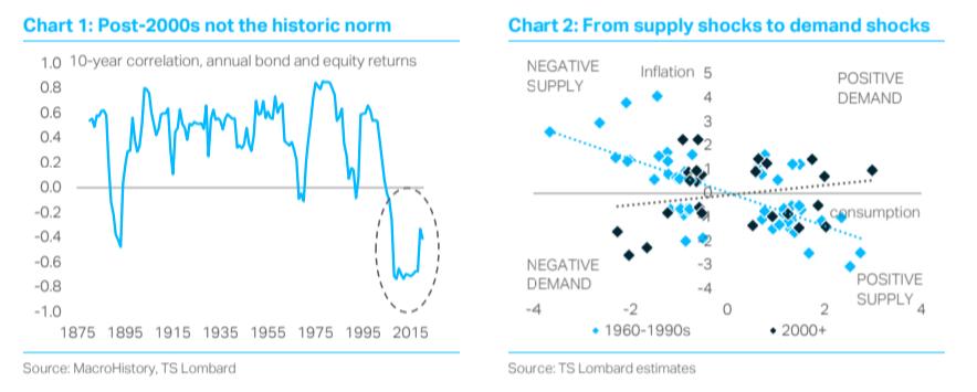 TS Lombard blog Chart by Dario Perkins zero rates