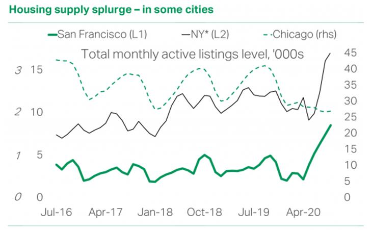 TS Lombard blog chart by Oliver Brennan housing supply splurge