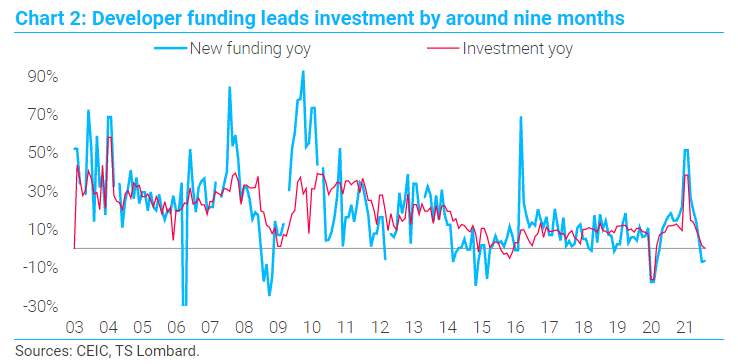 TS Lombard chart 2 Evergrande developer investment