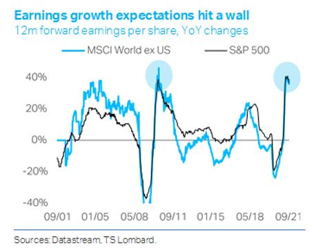 TS Lombard chart earnings growth expectations hit a wall