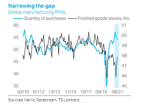 TS Lombard chart global manufacturing PMIs