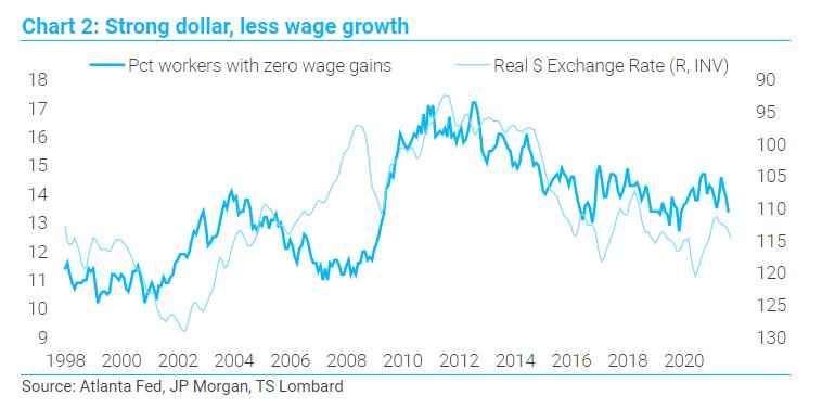 TS Lombard chart strong dollar less wage growth