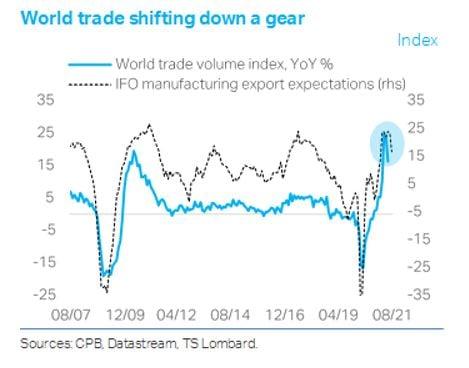 TS Lombard chart world trade shifting down a gear